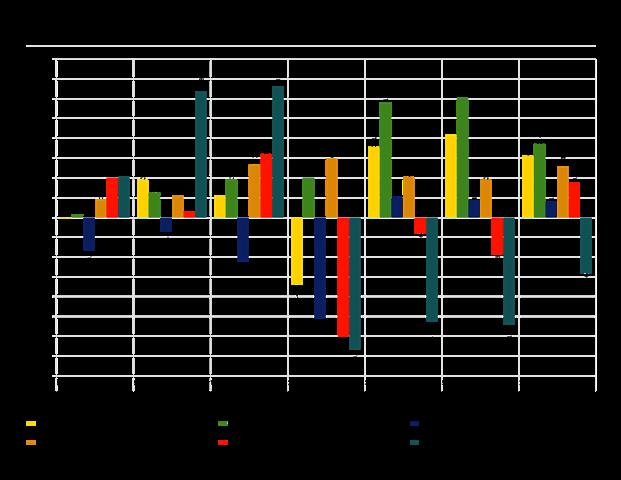 major asset class trailing returns graph as of 6/30/16