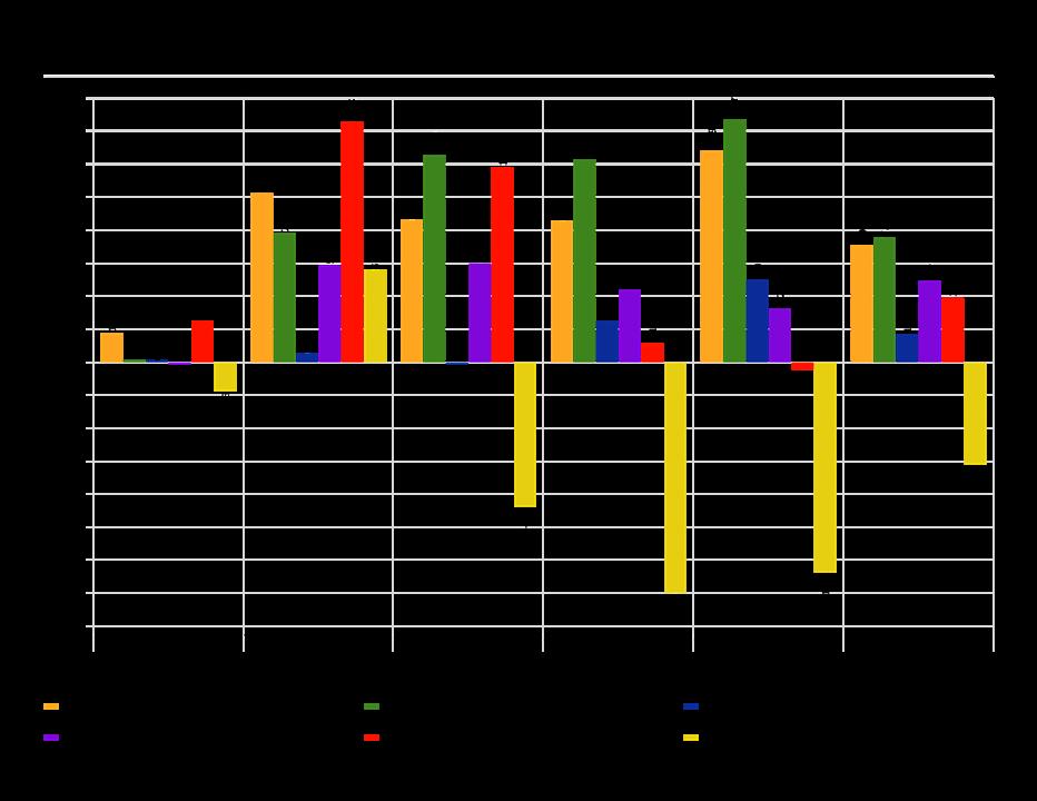 major asset class trailing returns graph as of 7/31/16 test