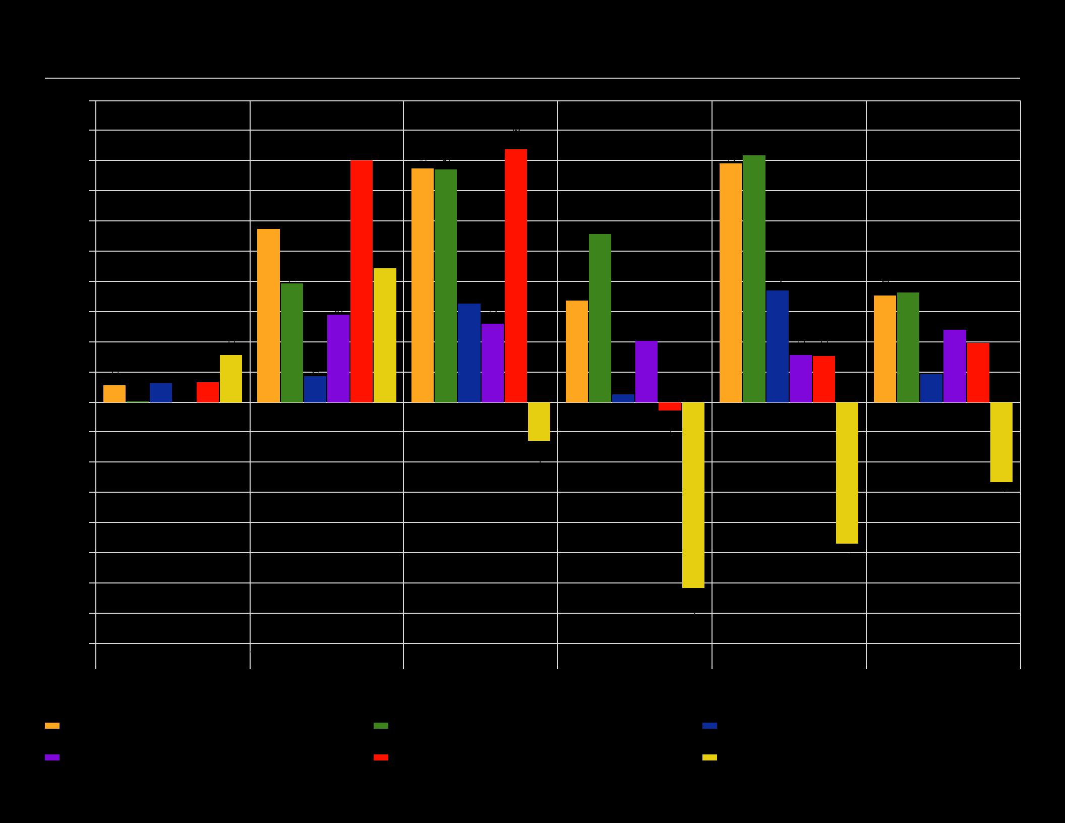 major asset class trailing returns graph as of 9/30/16 test