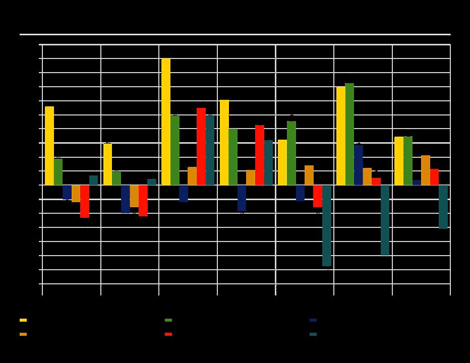major asset class trailing returns graph as of 11/30/2016