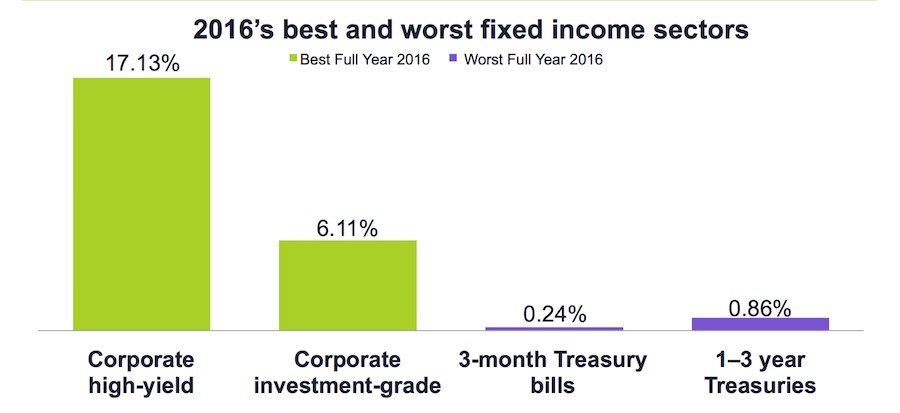 Graph of 2016 best and worst fixed income sectors