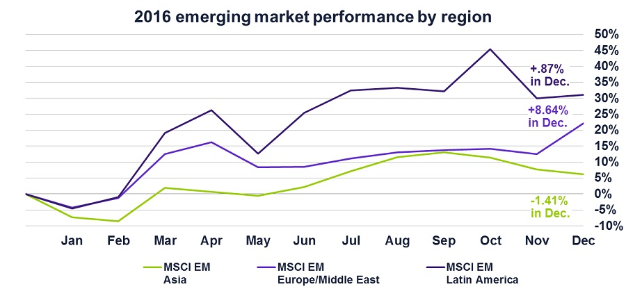 Graph of 2016 emerging market performance by region