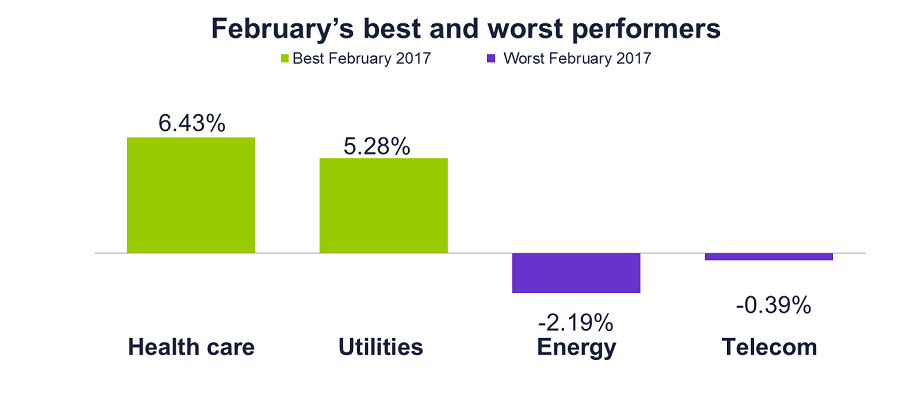 Graph of the best and worst performers Feb 2017