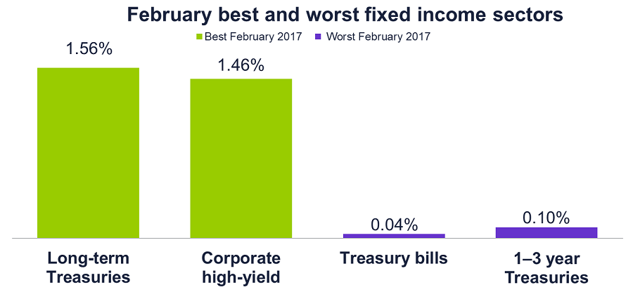 February 2017 best and worst fixed income sectors