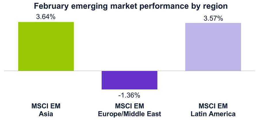 Graph of Feb 2017 emerging market performance by region