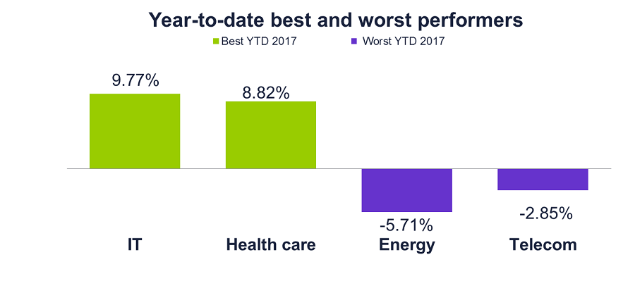 Year to Date best and worst performers