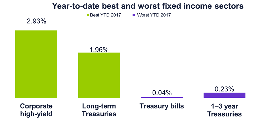 Year-to-date best and worst fixed income sectors 2017