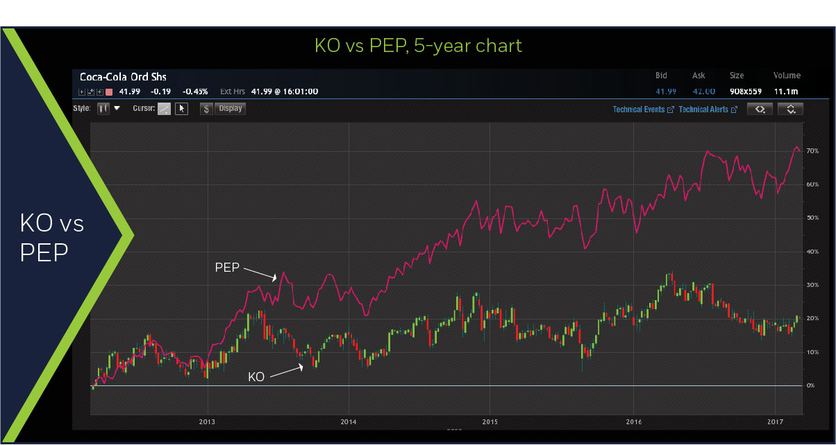 KO vs PEP, 5yr chart