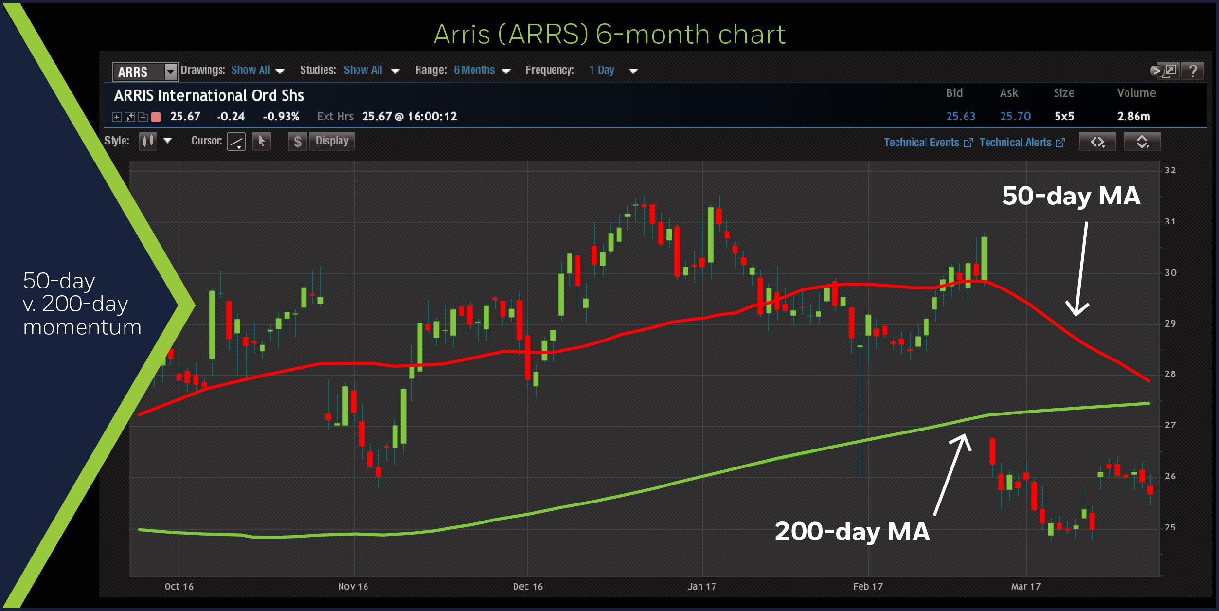 Arris (ARRS) 6-month chart