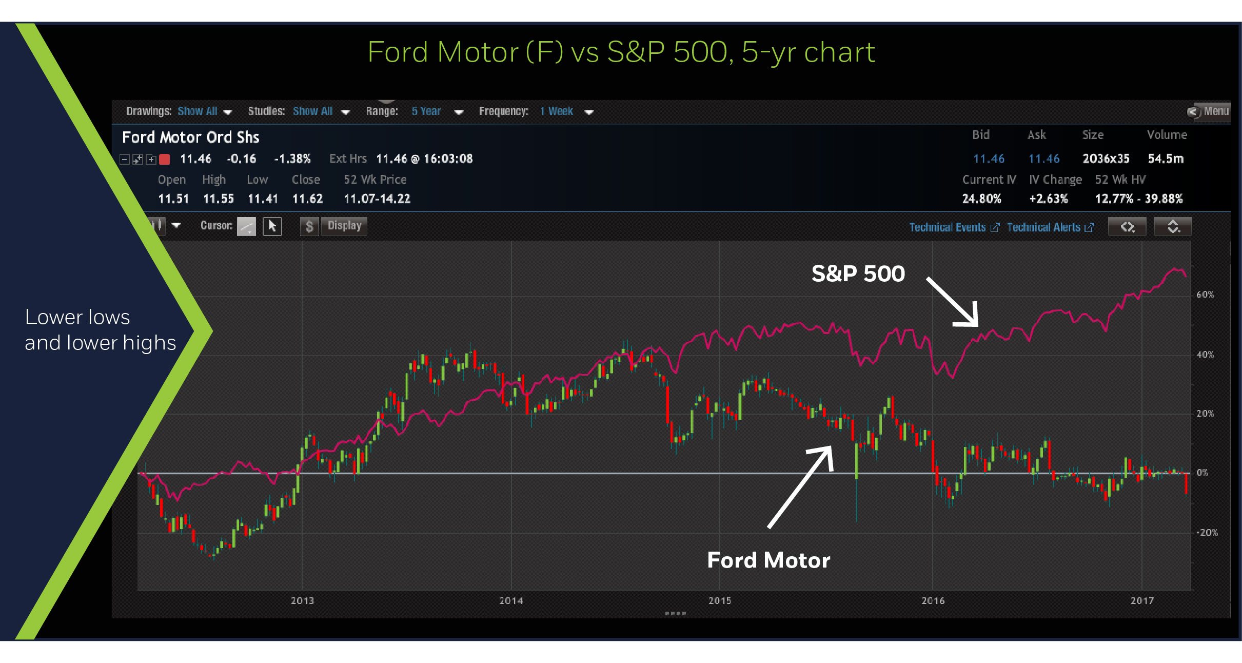 F & S&P 500, 5-yr chart