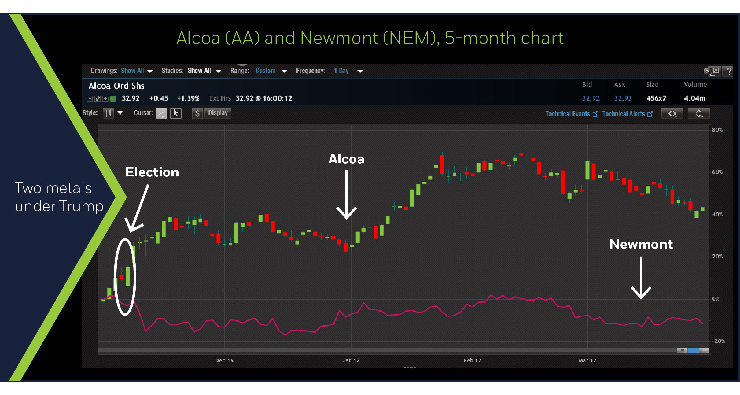 Alcoa vs. Newmont Mining, 5-month chart