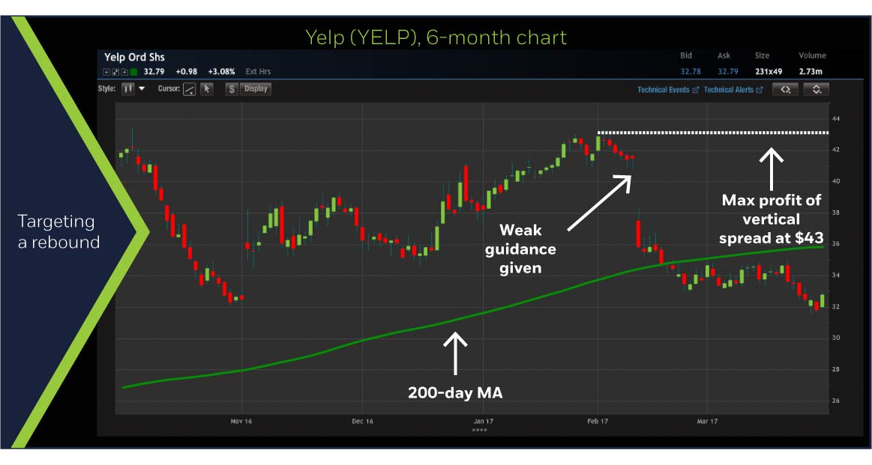Yelp (YELP) 6-month chart
