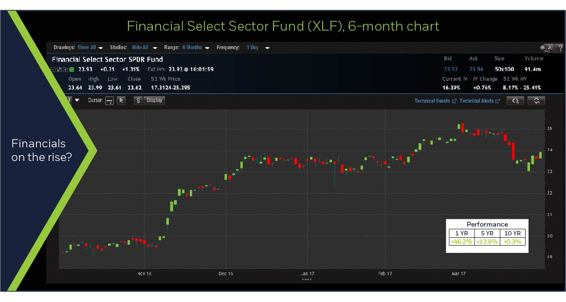 SPDR Financial Fund XLF
