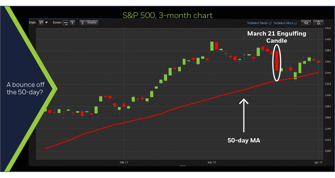S&P 500 3-month chart