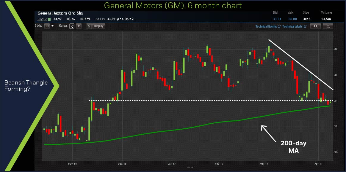 GM 6-month chart