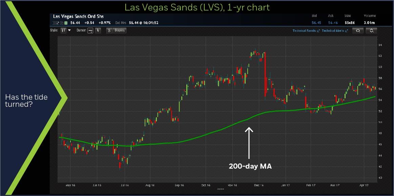 Las Vegas Sands (LVS) 1-yr chart