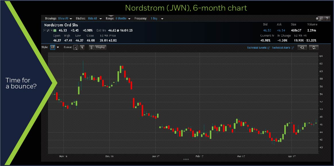 Nordstrom (JWN) 6-month chart