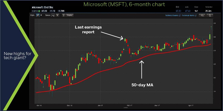 Microsoft (MSFT) 6-month chart