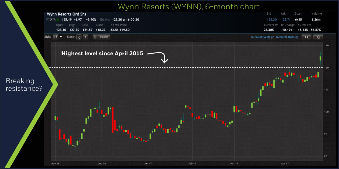 Wynn Resorts (WYNN) 6-month chart