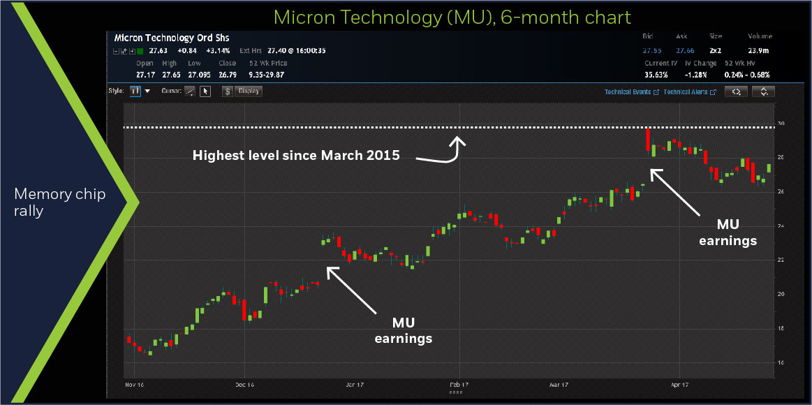 Micron Technology (MU) 6-month chart
