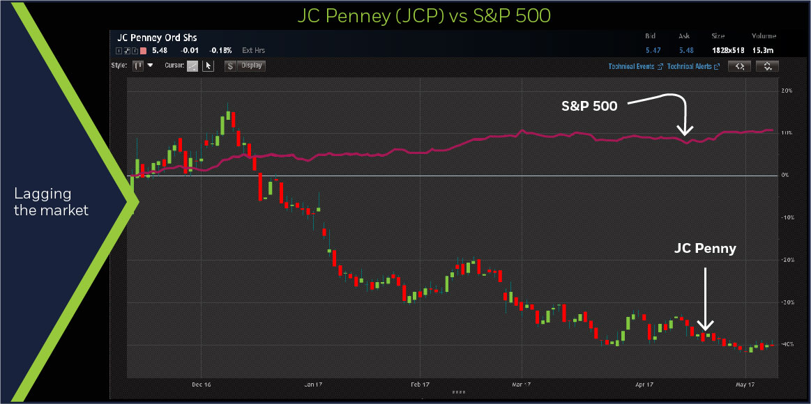 JC Penney (JCP) and S&P 500, 6-month chart