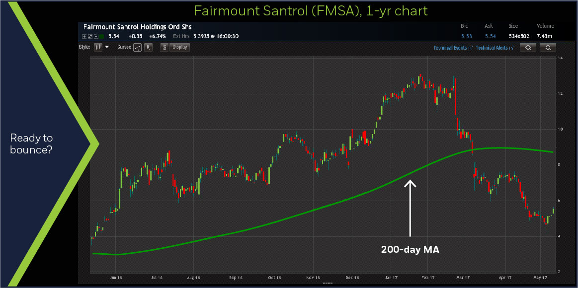 Fairmount Santrol (FMSA) 1-year chart