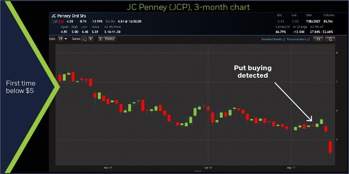 JC Penney (JCP), 3-month chart