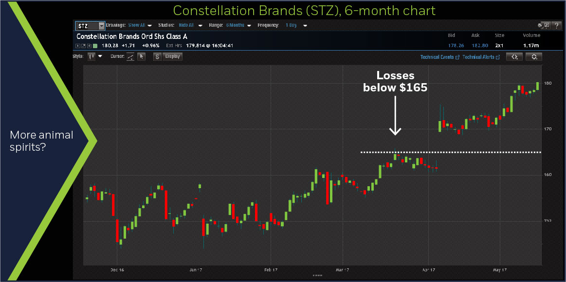 Constellation Brands (STZ) 6-month chart
