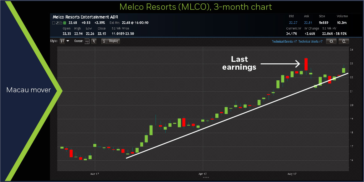 Melco Resorts (MLCO) 3-month chart