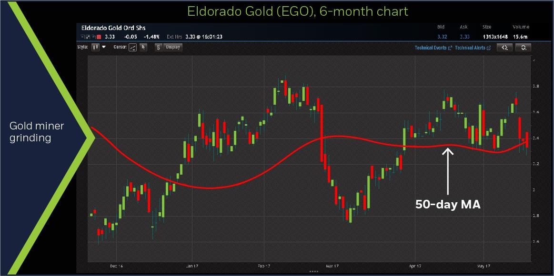 Eldorado Gold (FMSA), 6-month chart