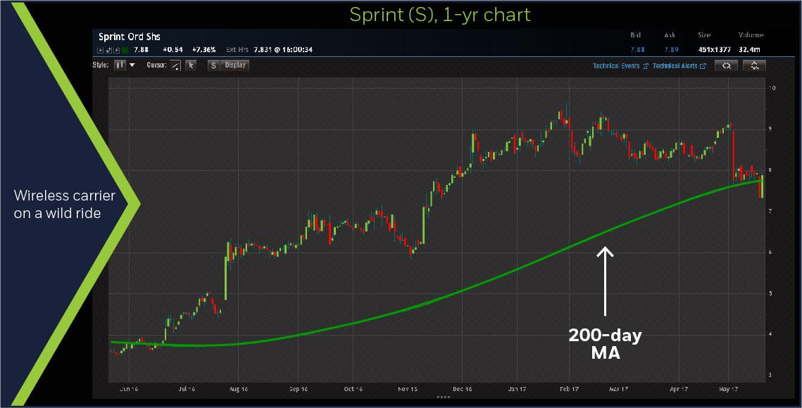 Sprint (S), 1-year chart