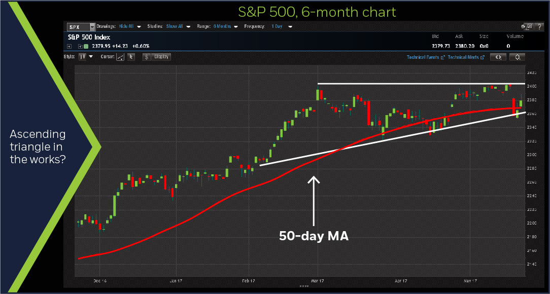 Another Sp 500 Pullback Gets Bought