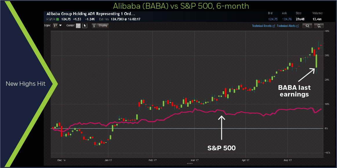 Alibaba (BABA) vs S&P 500, 6-month chart