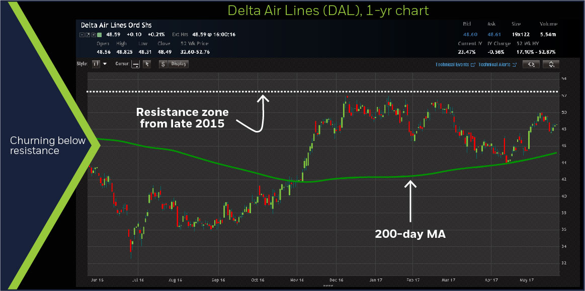 Delta Air Lines (DAL) 1-year chart