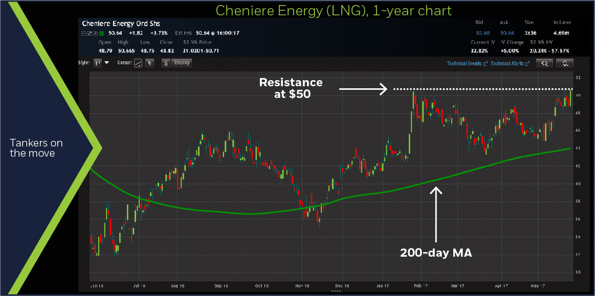 Cheniere Energy (LNG), 1-year chart
