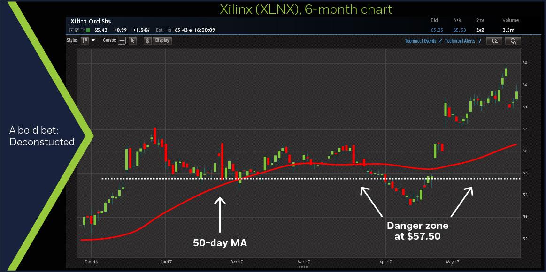 Xilinx (XLNX) 6-month chart