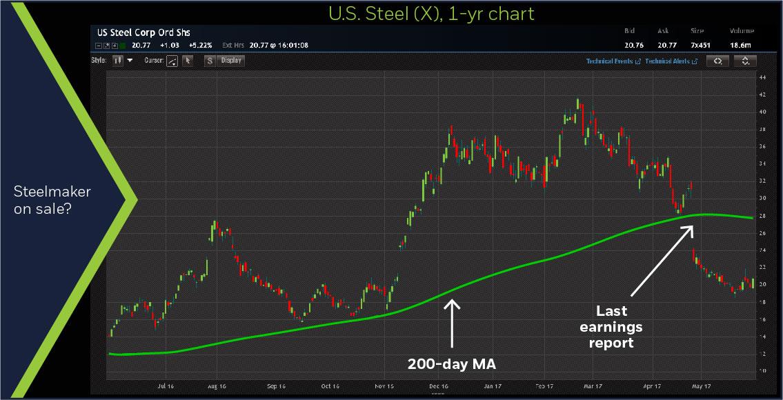 U.S. Steel (X) 1-year chart