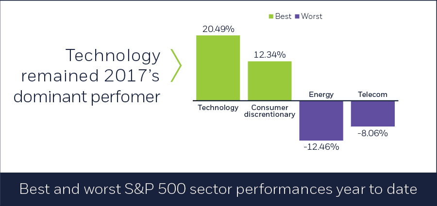 Best and worst S&P 500 sector performances year to date