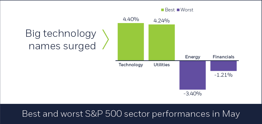 Best and worst S&P 500 sector performances in May