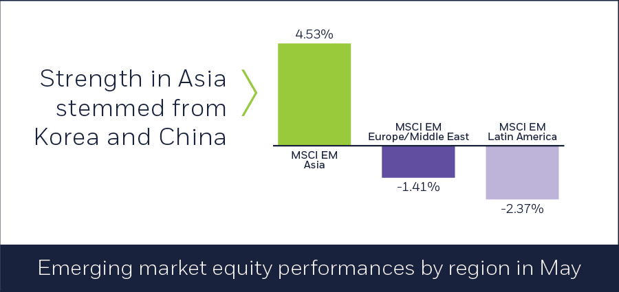 Emerging market equity performances by region in May