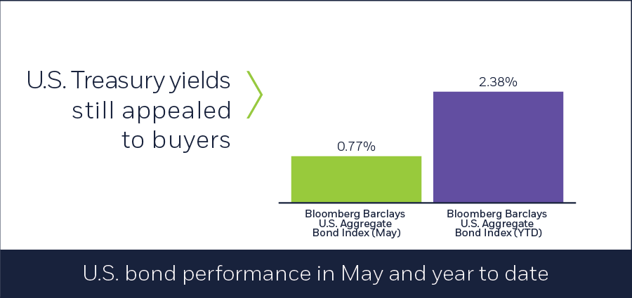 U.S. bond performance in May and year to date