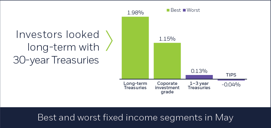 Best and worst fixed income segments in May