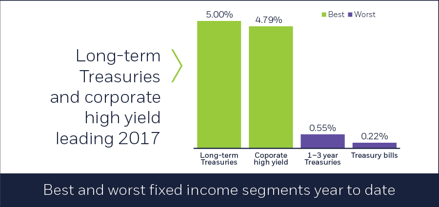 Best and worst fixed income segments year to date