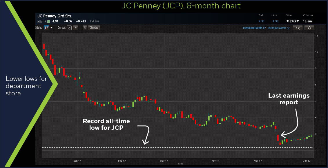 JC Penney (JCP), 6-month chart