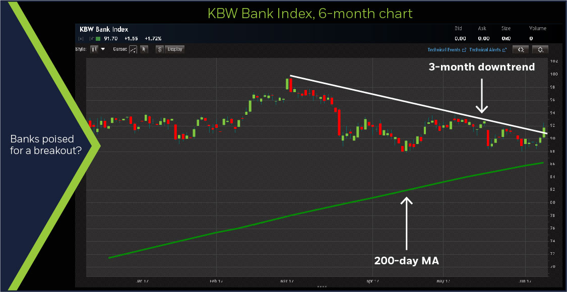 KBW Bank Index, 6-month chart