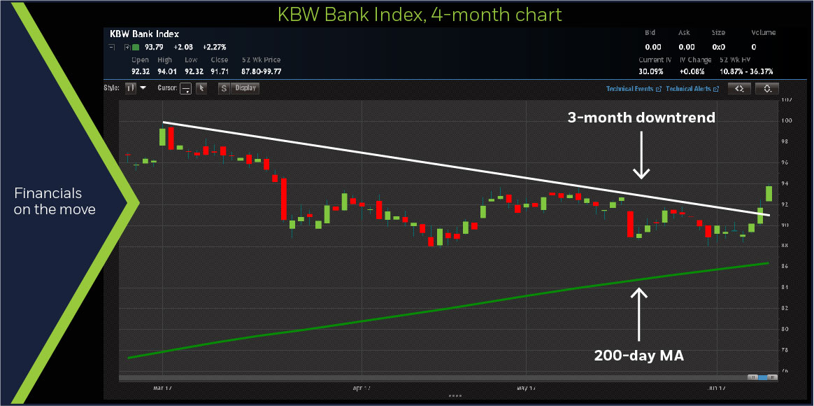 KBW Bank Index, 4-month chart
