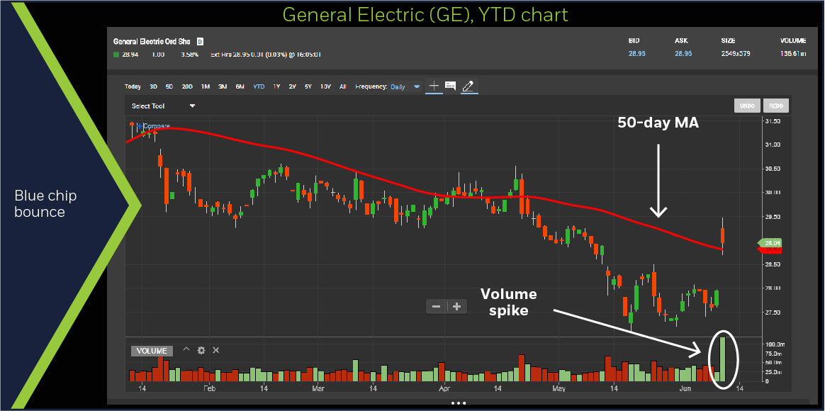 General Electric (GE), YTD chart