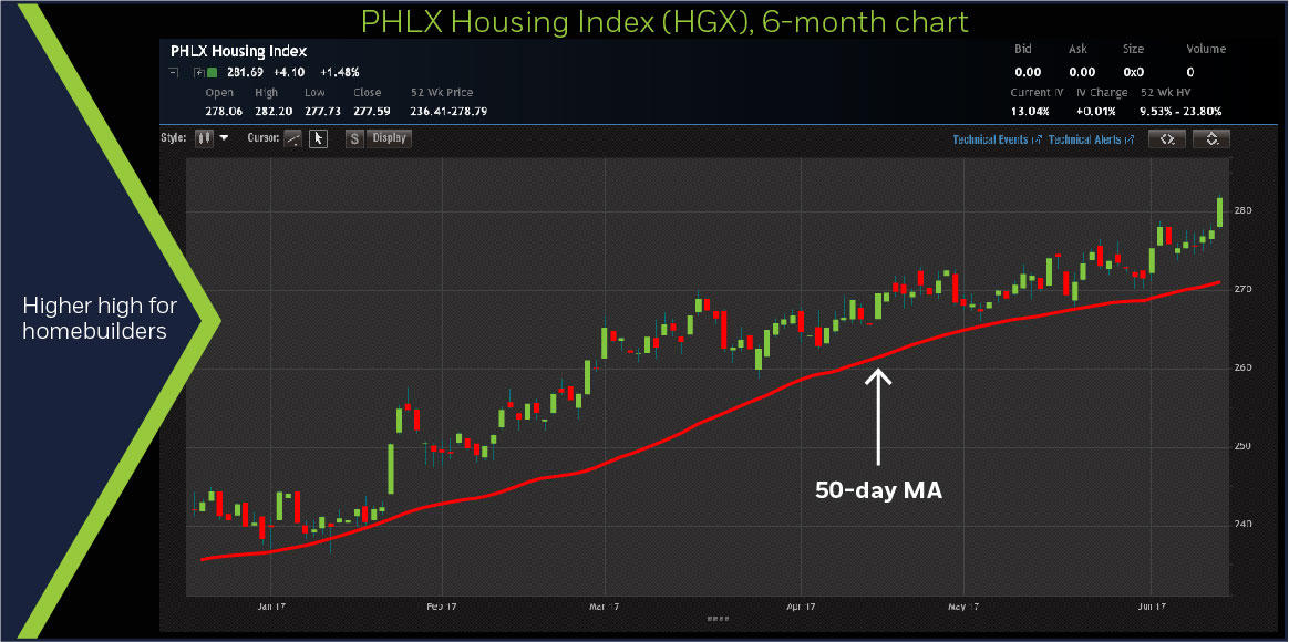 PHLX Housing Index (HGX), 6-month chart