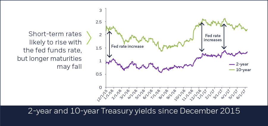 2y and 10y Treasury yields since December 2015