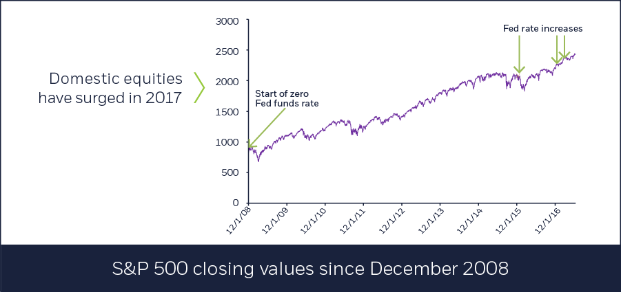 S&P 500 closing values since December 2008